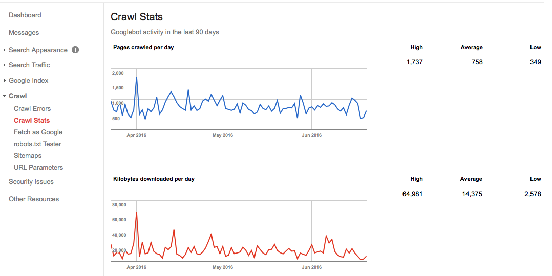 Thủ thuật giúp website được Google index nhanh hơn